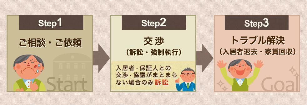 1~3step
